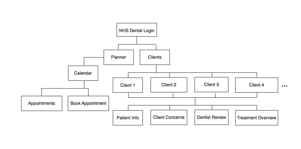 App Hierarchy