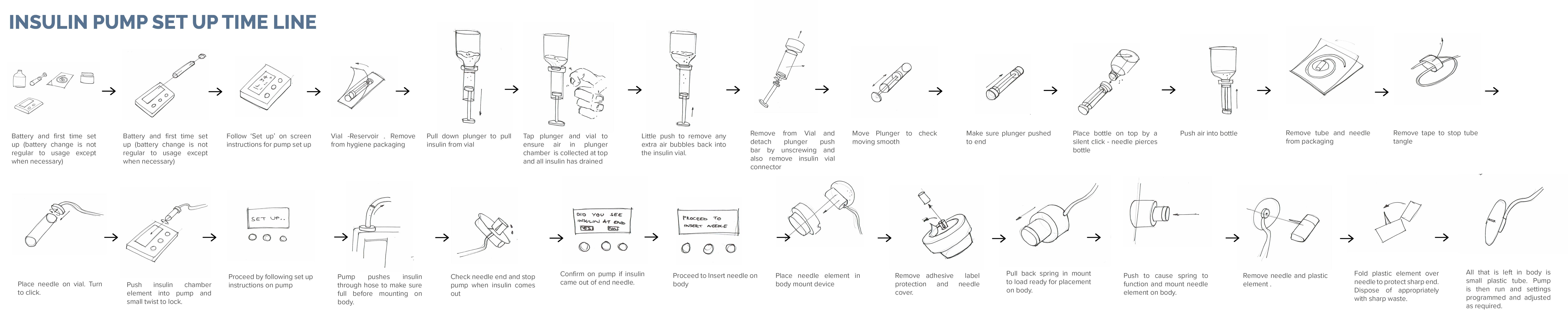 Timeline Existing  Insulin Pumps